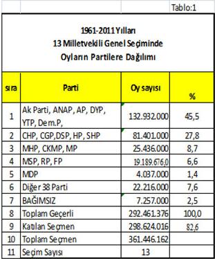 1961-2011 arası yapılan seçimlerde partilerin oy oranları
