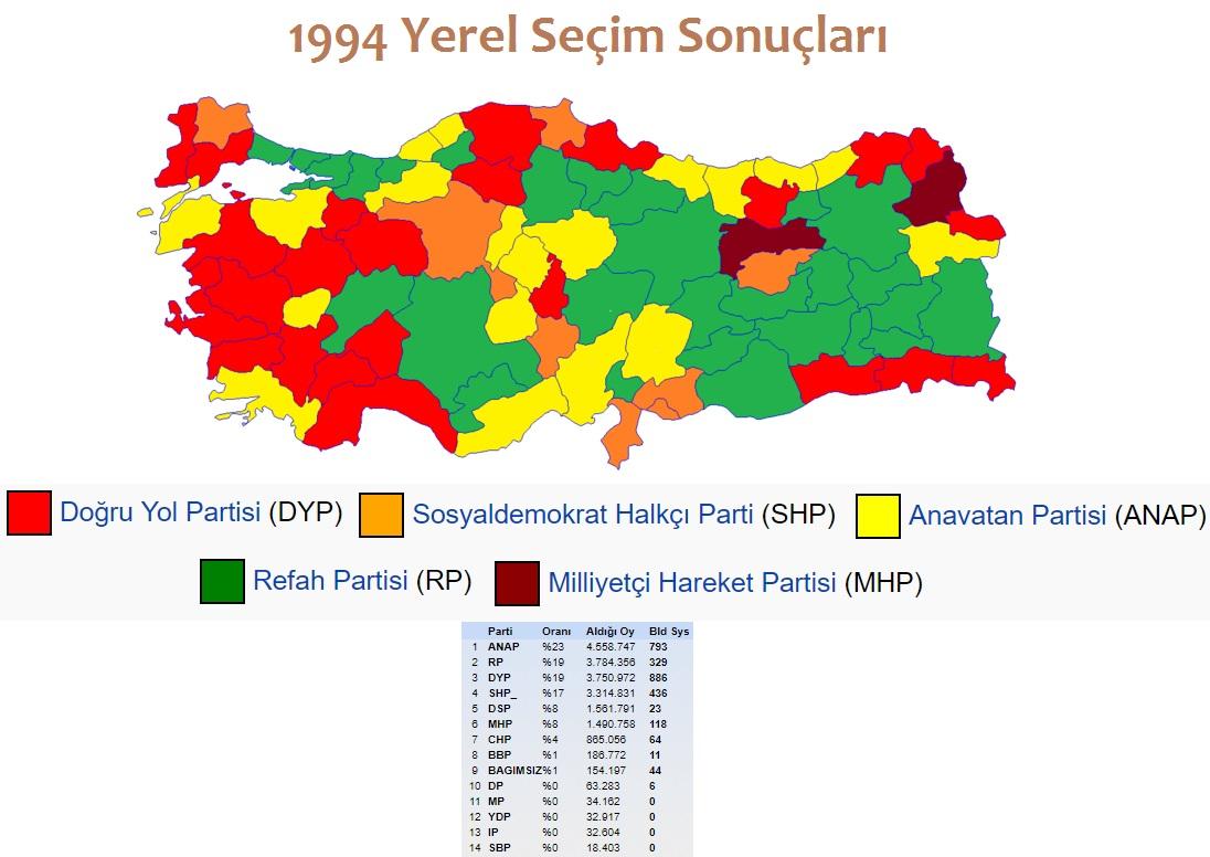 1994 Yerel Seçim Sonuçları