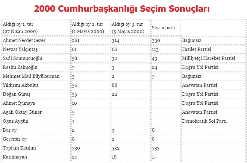 2000 Cumhurbaşkanlığı Seçim Sonuçları