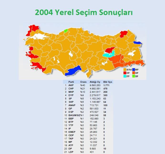 2004 Yerel Seçim Sonuçları