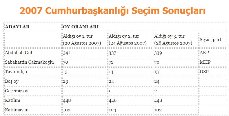 2007 Cumhurbaşkanlığı Seçim Sonuçları