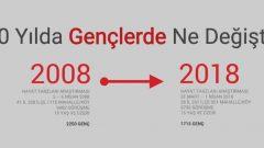 2008 – 2018 Arası Neler Değişti? İşte KONDA Anketi!