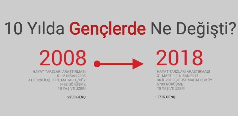 2008 - 2018 Arası Neler Değişti? İşte KONDA Anketi!