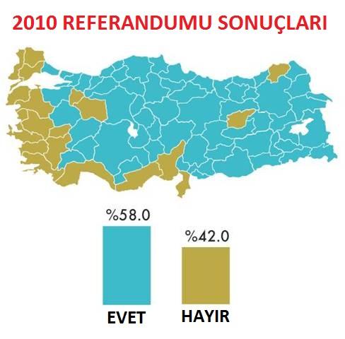 2010 Anayasa Değişikliği Referandumu Sonuçları