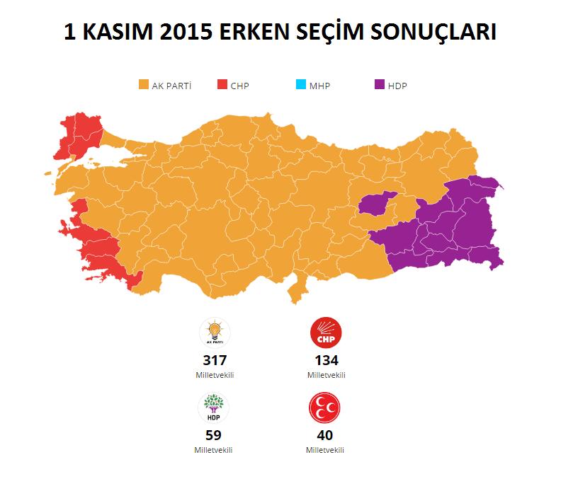 1 Kasım 2015 Erken Seçim Sonuçları