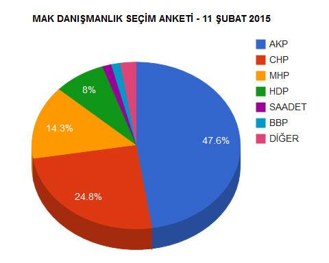 2015 Genel Seçimlerine Yönelik Son Seçim Anketi