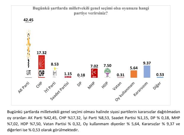Ankara Analitik Cumhurbaşkanlığı Seçim Anketi
