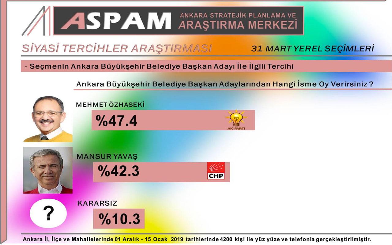2019 Yerel Seçimlerinde Ankara'da Son Durum!