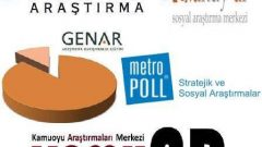 7 Şirketin Tam 61 Seçim Anketi Sonucu
