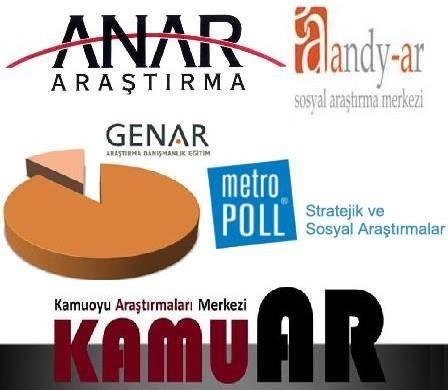 7 Şirketin 61 Tam Seçim Anketi Sonucu
