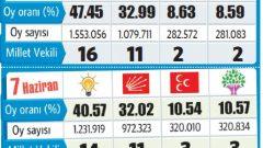 7 Haziran – 1 Kasım Partilerin Oy Değişimleri