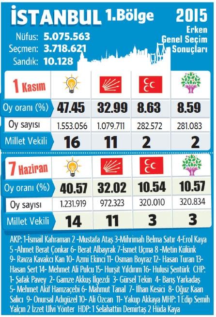 7 Haziran - 1 Kasım Partilerin Oy Değişimleri