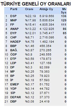 1999 Genel Seçim Sonuçları