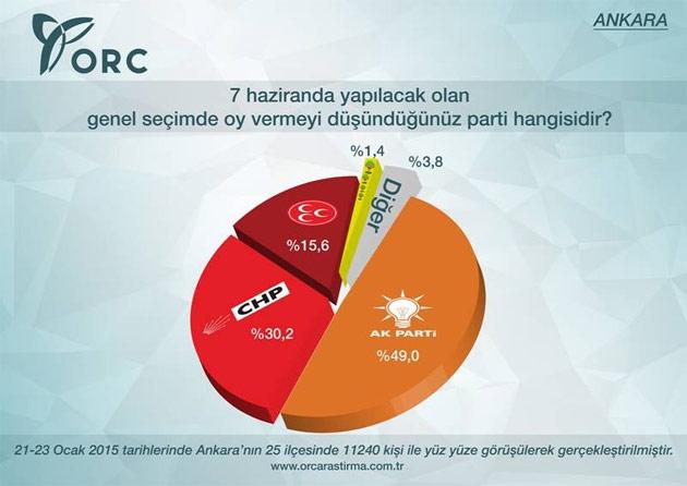 Ankara'da Son Durum