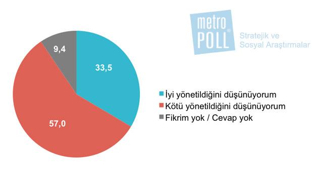 """Metropoll'un """"Türkiye'nin Nabzı Nisan 2015"""" Anketi"""
