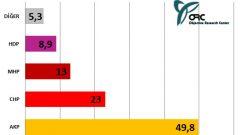 ORC Anketinde AK Parti'ye Destek %50'yi Buldu