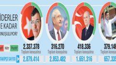 Twitter'da liderler arasında bir seçim olsa kim kazanır?