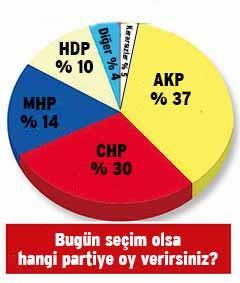 ABD'nin son anketinde AK Parti oyları eridi, CHP yükselişte