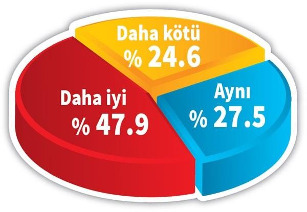 Adil Gür Son Referandum Anketini Açıkladı! Çarpıcı Sonuçlar!