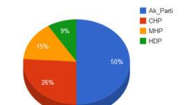 Adil Gür'ün Son Genel Seçim Anketi