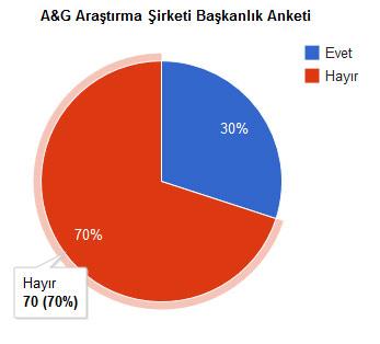 A&G Araştırma Şirketi'nin Başkanlık Sistemi Anketi