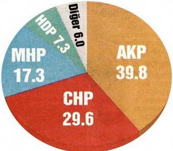 Şok anket: AK Parti yüzde 40'ın altına indi!