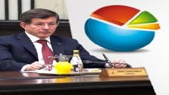 AK Parti'nin Oy Oranı Yüzde Kaç?
