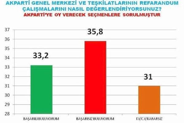 AKAM Anketinde MHP Meclis Dışında Kaldı!