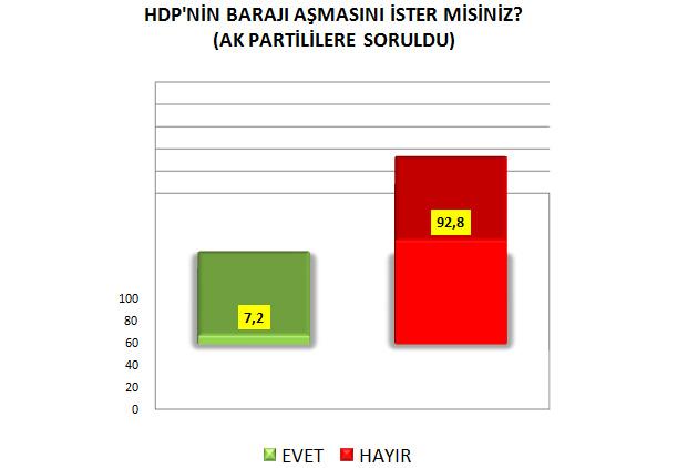 AKAM'ın Mayıs 2015 Seçim Anketi