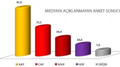 AKP'nin Herkesten Gizlediği Şok Anket!