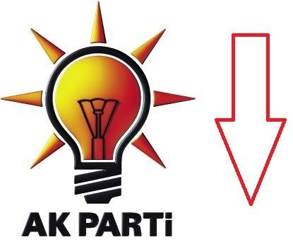 AKP'nin Oy Oranı Yüzde 38-41 Arasında
