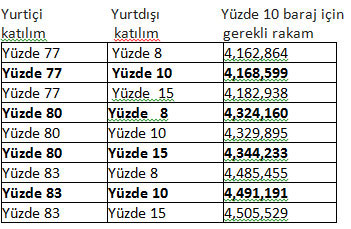 HDP barajı geçiyor mu? AKP ve CHP kaç vekil çıkarır?