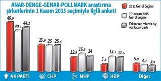 AKP, CHP, MHP, HDP'nin Son Durumları ve Dikkat Çeken Oy Oranları!