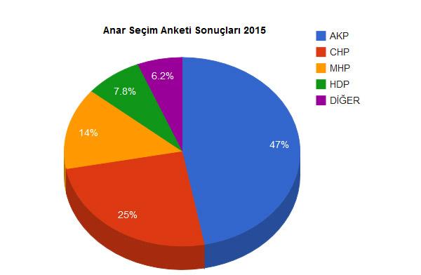 ANAR'ın Kapsamlı Anketi'nin Sonuçları