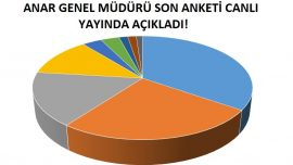ANAR Anketinde Cumhur İttifakı'nın Oy Oranı Yüzde Kaç?