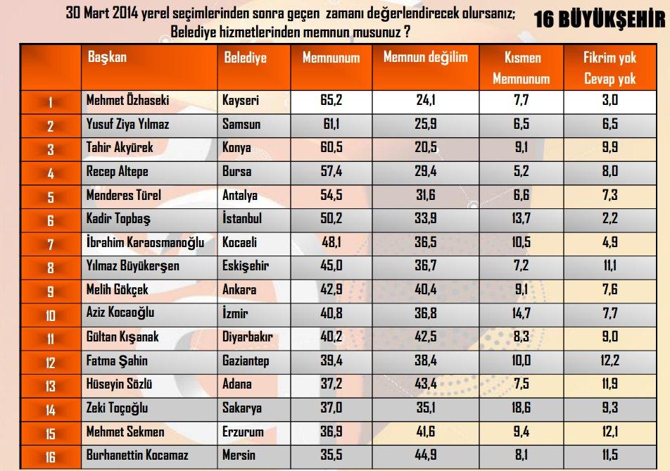 Andy-Ar'ın En başarılı Belediye Başkanları Anketi