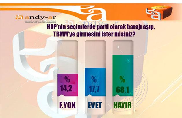 Andy-Ar Seçim Anketi 2015