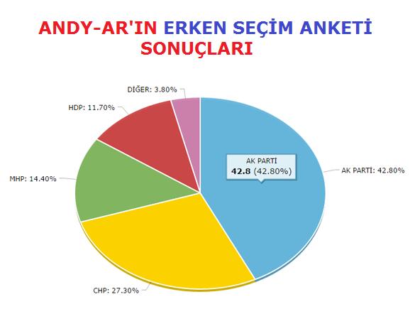 ANDY-AR'ın Son Erken Seçim Anketi Sonuçları