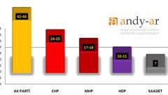 Andy-Ar'ın son seçim anketi'nden çarpıcı sonuçlar