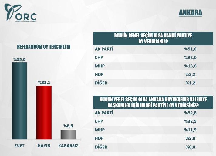 ORC'nin 3 Büyükşehirde Yaptığı Referandum Anket Sonuçları