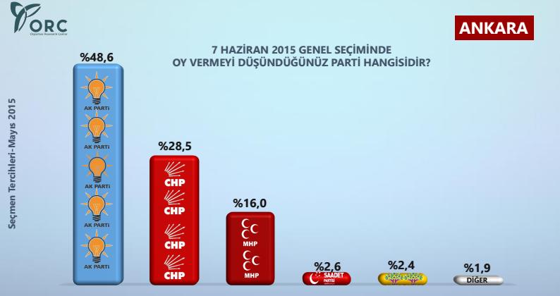 İstanbul ve Ankara'da Kim Önde?