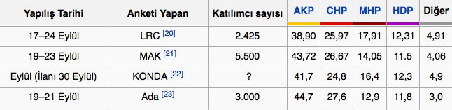 7 Haziran'dan Bugüne Kadar Yapılan Tüm Seçim Anket Sonuçları