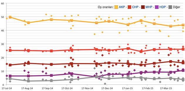 Genel Seçimlere Yönelik Yapılan 91 Anketin Analizi