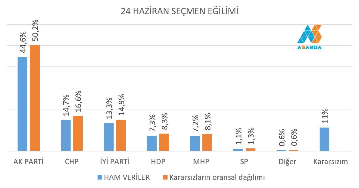 Son Seçim Anketinde Erdoğan İlk Turda Seçiliyor!