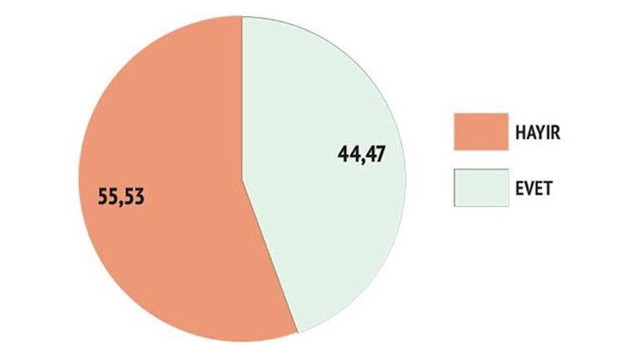 İşte Avrasya Kamuoyu Araştırma'nın Referandum Anketi Sonuçları