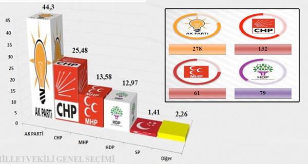 Betimar Anketinde AK Parti Tek Başına İktidar Oldu