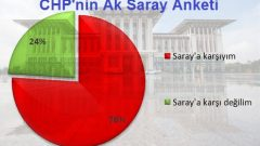 """""""Ak Saray"""" Anket Sonuçları"""