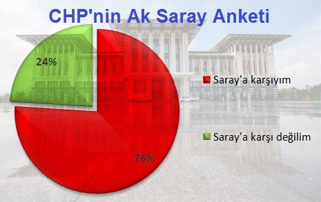 CHP'nin Aksaray Anketi