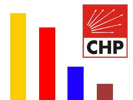 CHP'nin Son Anketlerdeki Oy Oranı