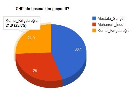 """""""CHP'nin başına kim geçmeli?"""" Anketine Kılıçdaroğlu Üzülecek"""